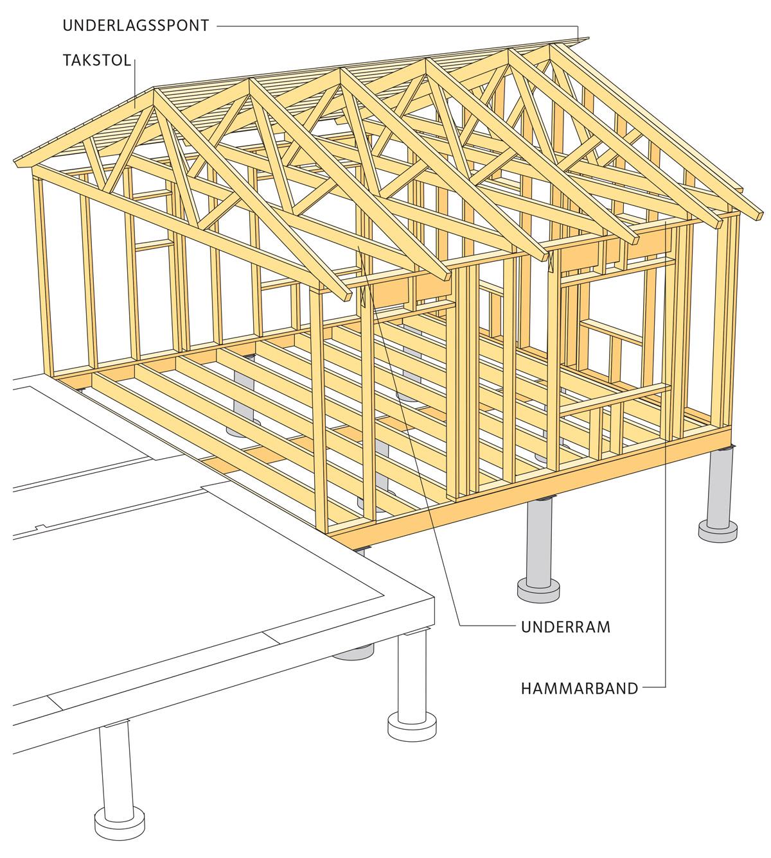 Tillbyggnad | Svenskt Trä - Byggbeskrivningar : bygga förråd ritning : Inredning