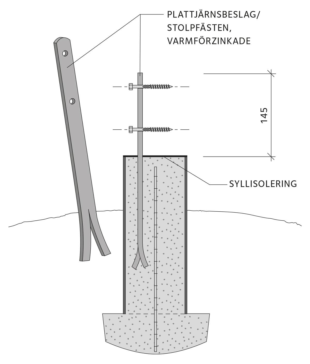 Förstukvist | Svenskt Trä - Byggbeskrivningar
