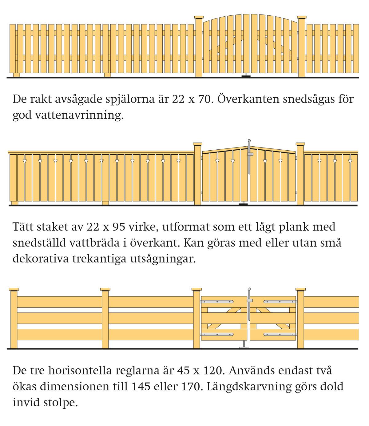 Staket och plank   Svenskt Trä - Byggbeskrivningar