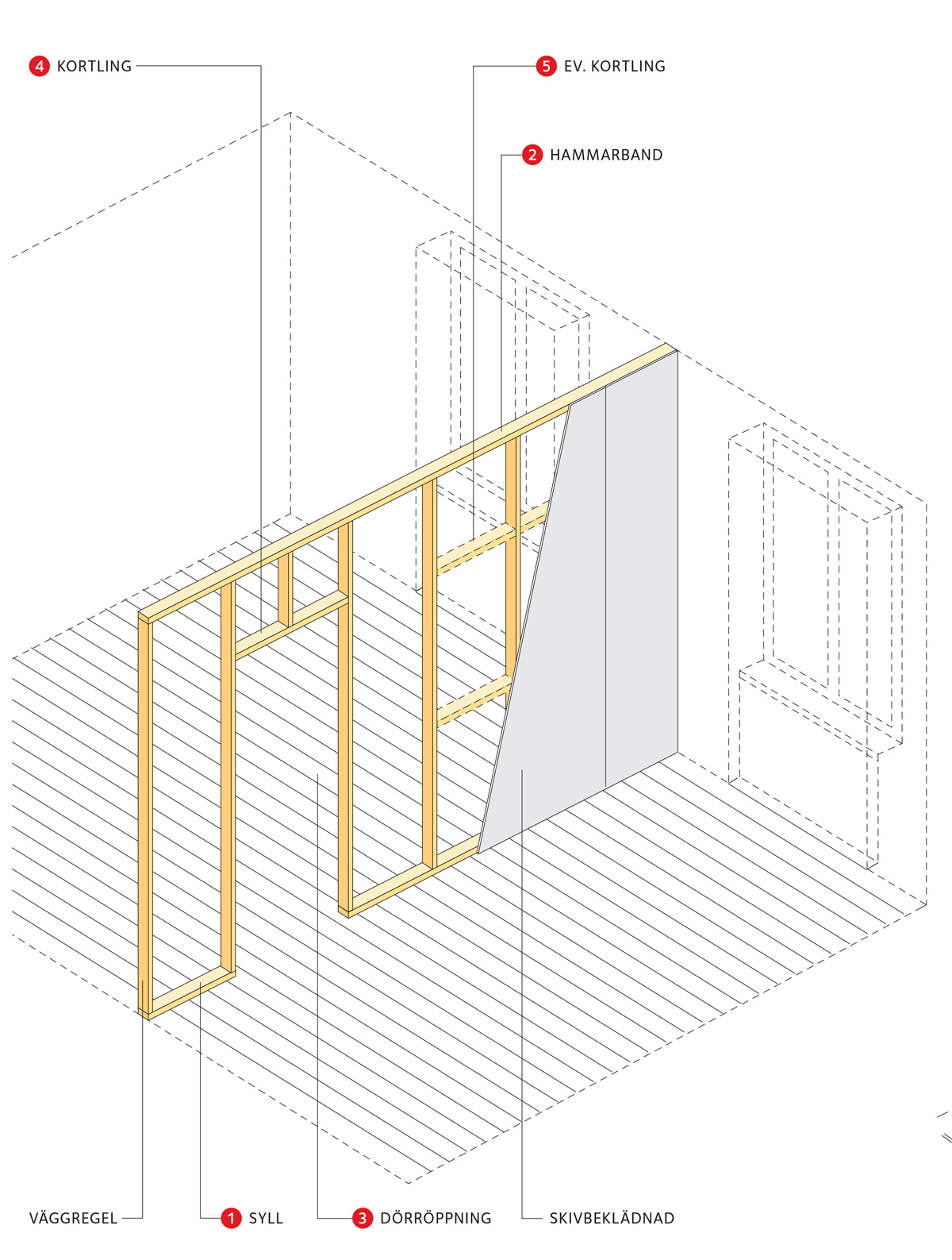 Inredning ljudisolering vägg : Bygga innervägg | Svenskt Trä - Byggbeskrivningar